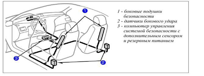 Где находится боковые подушки безопасности